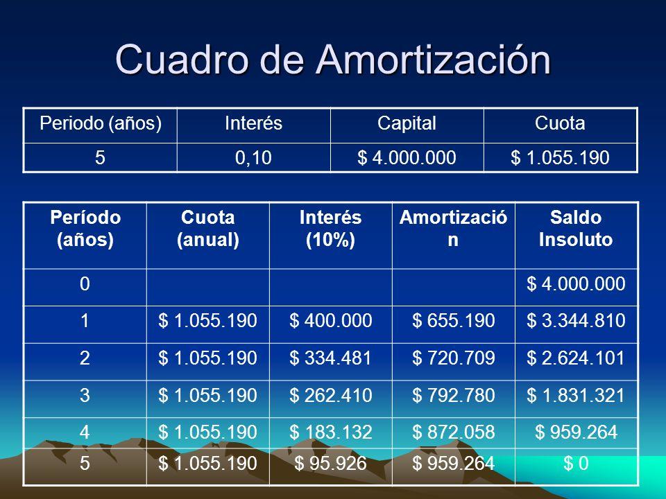 Cuadro de Amortización Período (años) Cuota (anual) Interés (10%) Amortizació n Saldo Insoluto 0$ 4.000.000 1$ 1.055.190$ 400.000$ 655.190$ 3.344.810