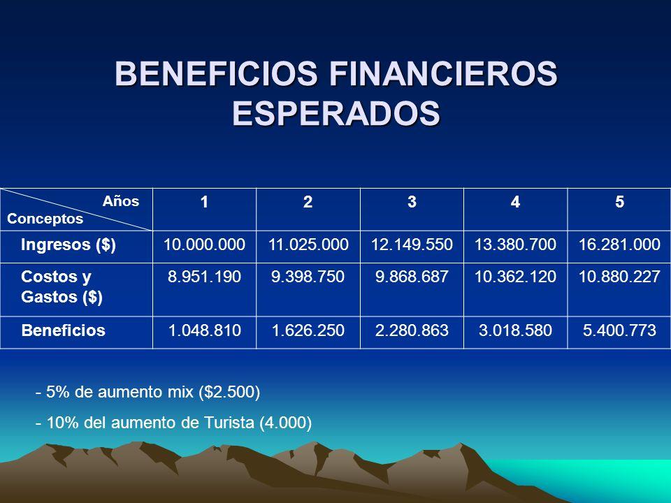 BENEFICIOS FINANCIEROS ESPERADOS Años Conceptos 12345 Ingresos ($)10.000.00011.025.00012.149.55013.380.70016.281.000 Costos y Gastos ($) 8.951.1909.39