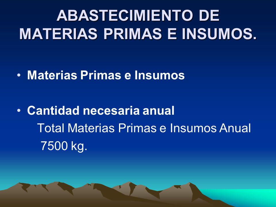 ABASTECIMIENTO DE MATERIAS PRIMAS E INSUMOS. Materias Primas e Insumos Cantidad necesaria anual Total Materias Primas e Insumos Anual 7500 kg.