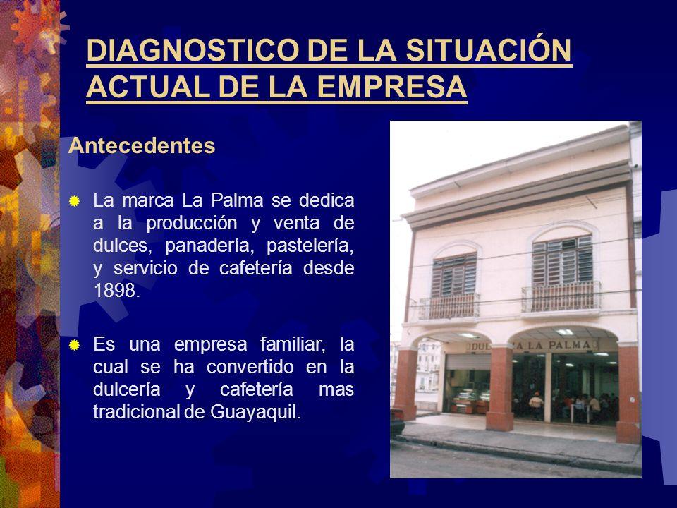 DIAGNOSTICO DE LA SITUACIÓN ACTUAL DE LA EMPRESA Antecedentes La marca La Palma se dedica a la producción y venta de dulces, panadería, pastelería, y