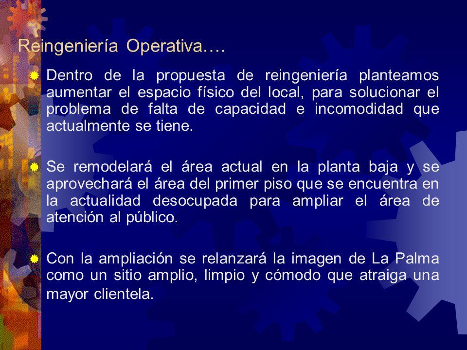 Reingeniería Operativa…. Dentro de la propuesta de reingeniería planteamos aumentar el espacio físico del local, para solucionar el problema de falta