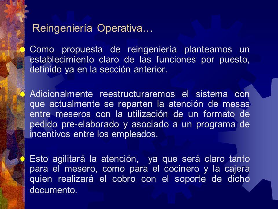 Reingeniería Operativa… Como propuesta de reingeniería planteamos un establecimiento claro de las funciones por puesto, definido ya en la sección ante