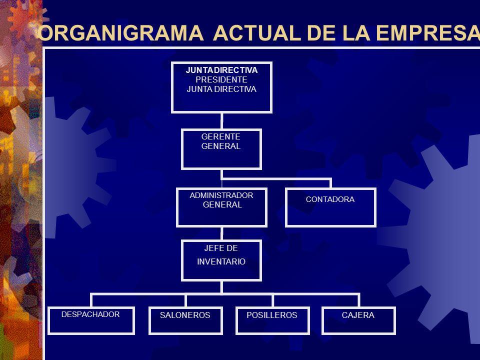 GERENTE GENERAL ADMINISTRADOR GENERAL JEFE DE INVENTARIO JUNTA DIRECTIVA PRESIDENTE JUNTA DIRECTIVA DESPACHADOR POSILLEROSSALONEROSCAJERA CONTADORA OR