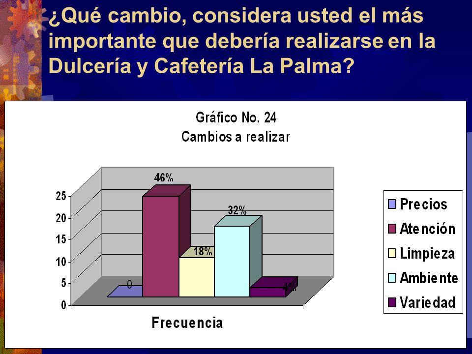 ¿Qué cambio, considera usted el más importante que debería realizarse en la Dulcería y Cafetería La Palma?