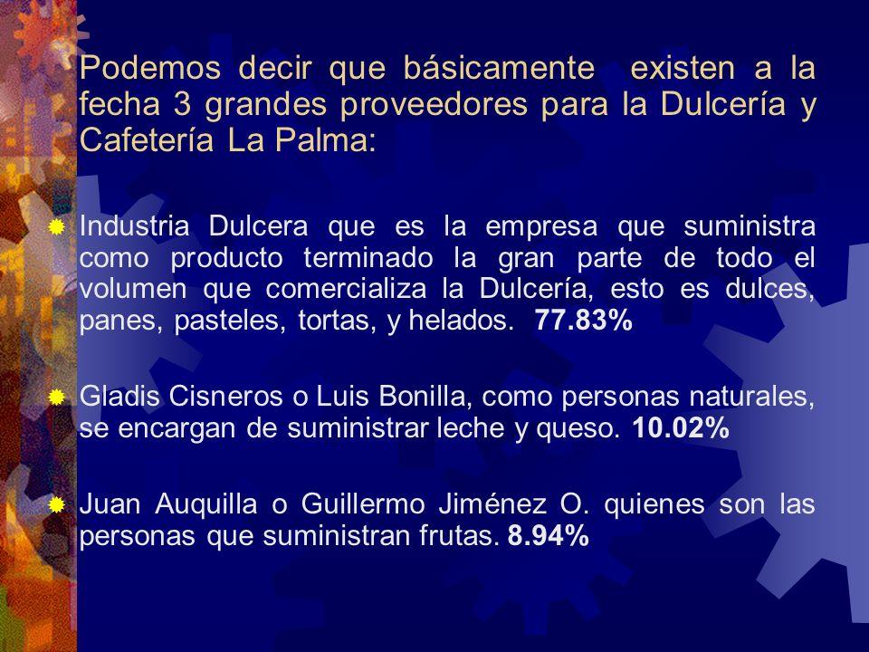 Podemos decir que básicamente existen a la fecha 3 grandes proveedores para la Dulcería y Cafetería La Palma: Industria Dulcera que es la empresa que