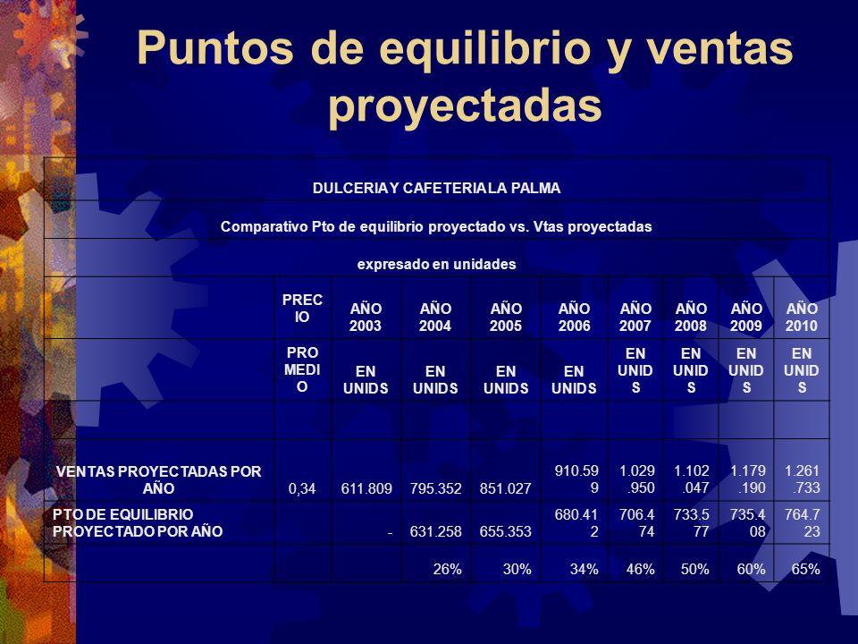 Puntos de equilibrio y ventas proyectadas DULCERIA Y CAFETERIA LA PALMA Comparativo Pto de equilibrio proyectado vs. Vtas proyectadas expresado en uni