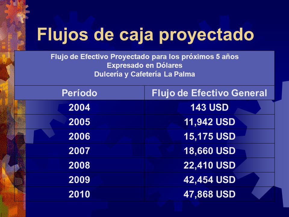 Flujos de caja proyectado Flujo de Efectivo Proyectado para los próximos 5 años Expresado en Dólares Dulcería y Cafetería La Palma PeríodoFlujo de Efe