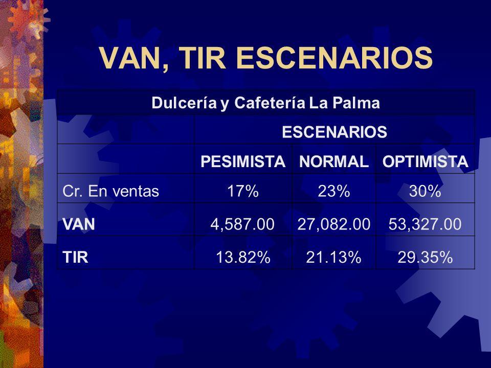VAN, TIR ESCENARIOS Dulcería y Cafetería La Palma ESCENARIOS PESIMISTANORMALOPTIMISTA Cr. En ventas17%23%30% VAN4,587.0027,082.0053,327.00 TIR13.82%21