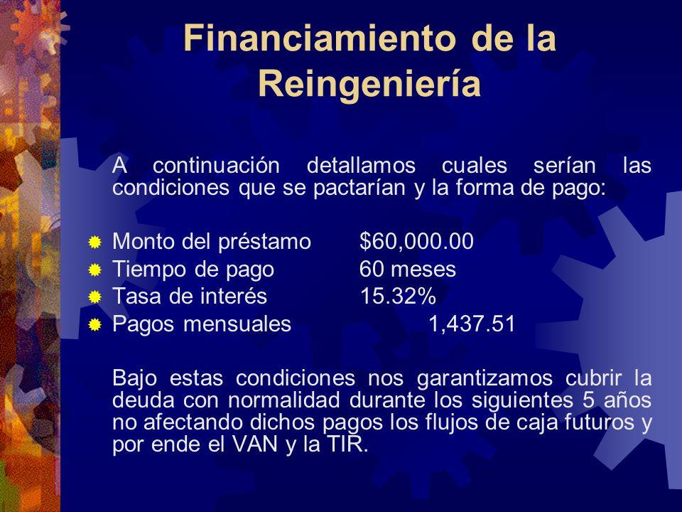 Financiamiento de la Reingeniería A continuación detallamos cuales serían las condiciones que se pactarían y la forma de pago: Monto del préstamo $60,