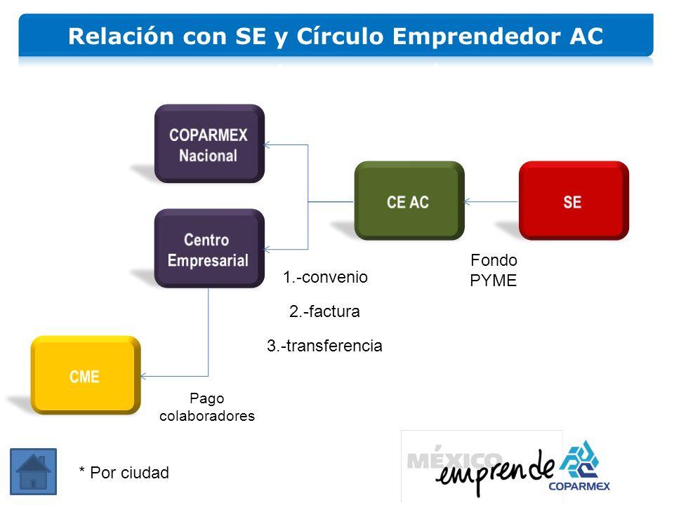 * Por ciudad Fondo PYME 1.-convenio Pago colaboradores 2.-factura 3.-transferencia