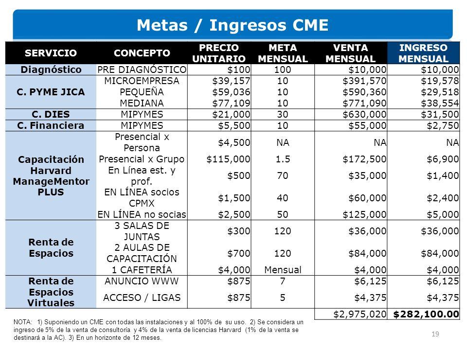 19 SERVICIOCONCEPTO PRECIO UNITARIO META MENSUAL VENTA MENSUAL INGRESO MENSUAL DiagnósticoPRE DIAGNÓSTICO$100100$10,000 C.