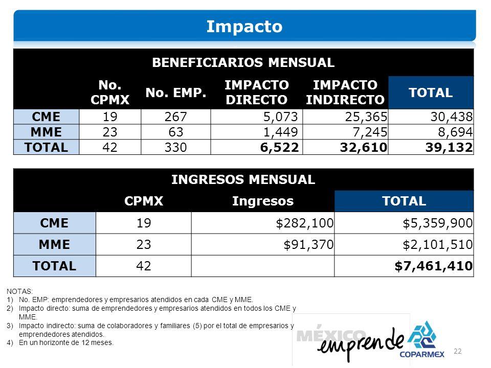 22 BENEFICIARIOS MENSUAL No.CPMX No. EMP.