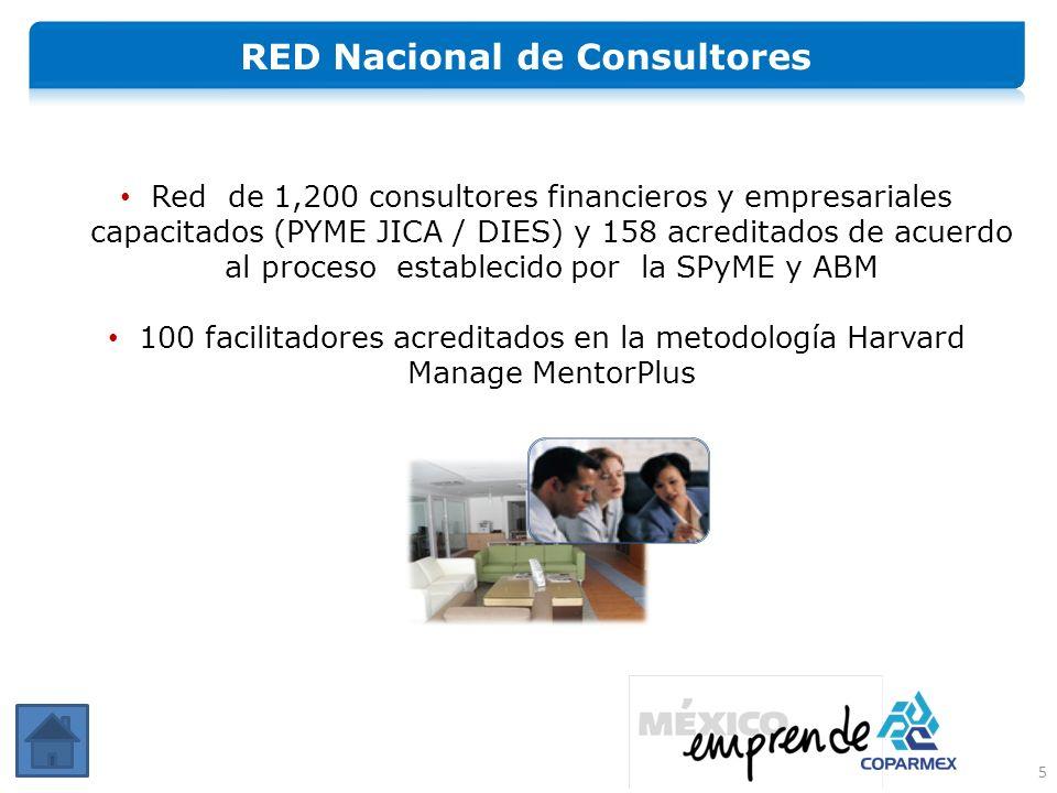 Red de 1,200 consultores financieros y empresariales capacitados (PYME JICA / DIES) y 158 acreditados de acuerdo al proceso establecido por la SPyME y ABM 100 facilitadores acreditados en la metodología Harvard Manage MentorPlus 5