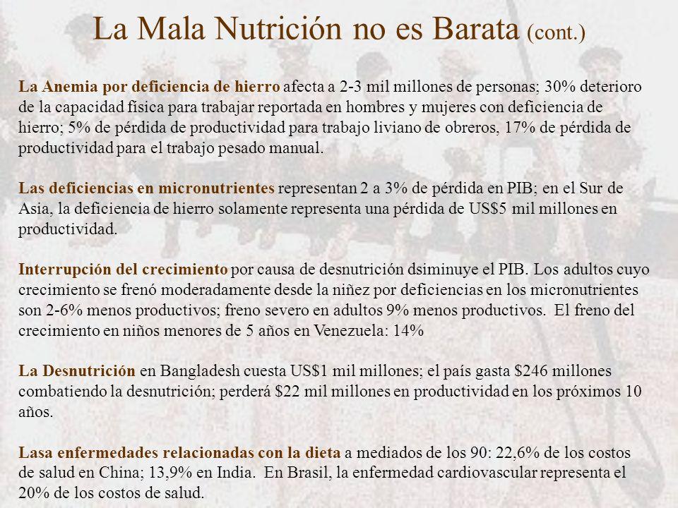 La Mala Nutrición no es Barata (cont.) La Anemia por deficiencia de hierro afecta a 2-3 mil millones de personas; 30% deterioro de la capacidad física