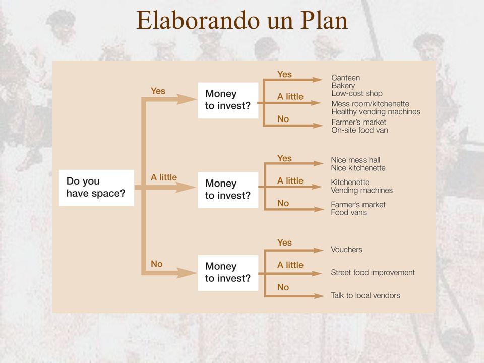 Elaborando un Plan