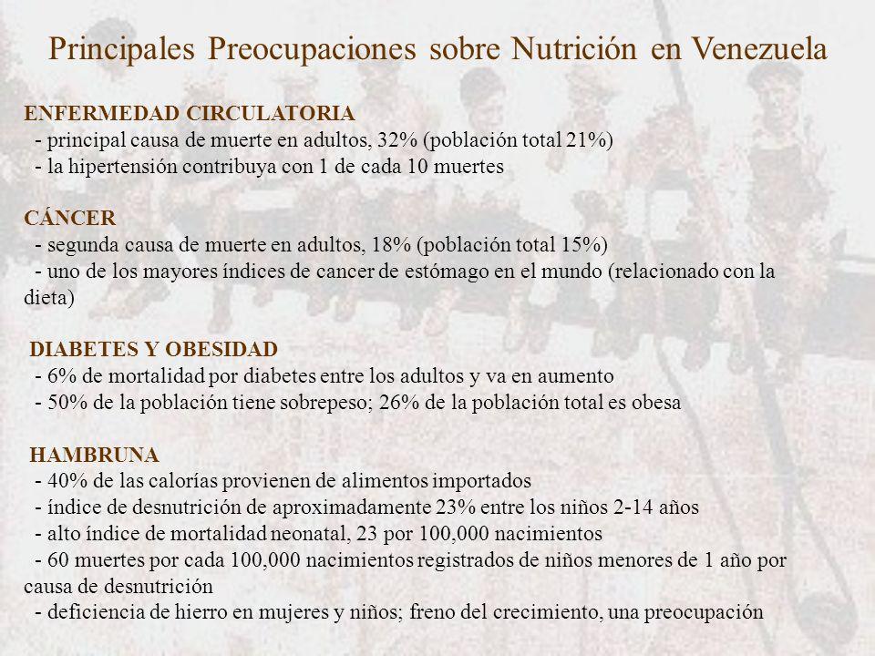 Principales Preocupaciones sobre Nutrición en Venezuela ENFERMEDAD CIRCULATORIA - principal causa de muerte en adultos, 32% (población total 21%) - la