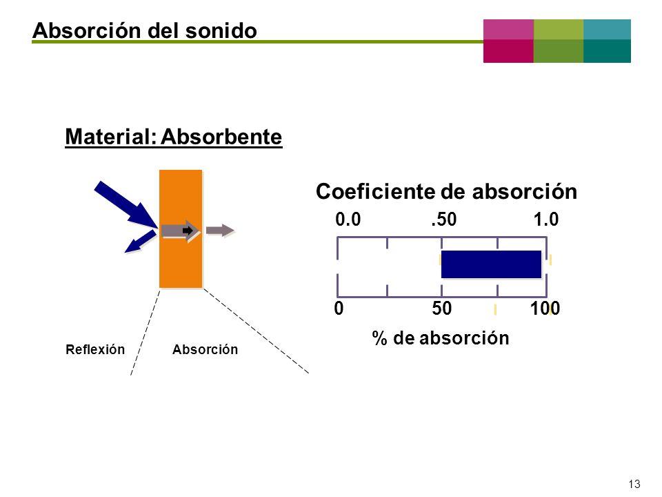– 13 – 13 Reflexión Absorción 050100 0.0.501.0 Coeficiente de absorción % de absorción Material: Absorbente Absorción del sonido
