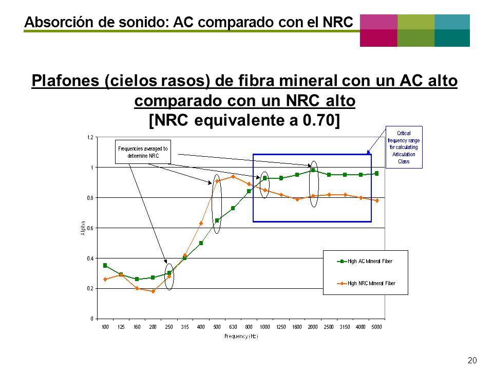 – 20 – 20 Absorción de sonido: AC comparado con el NRC Plafones (cielos rasos) de fibra mineral con un AC alto comparado con un NRC alto [NRC equivale