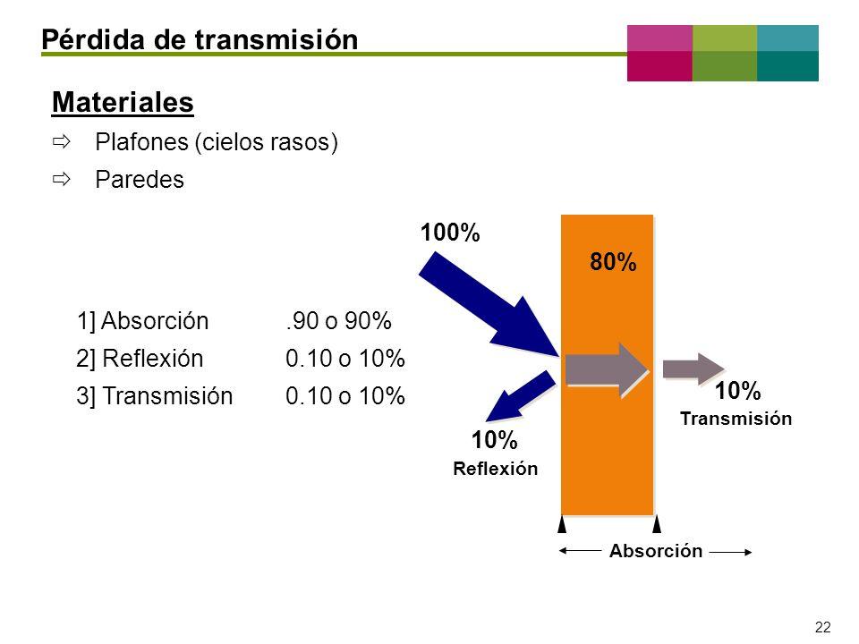 – 22 – 22 Materiales Plafones (cielos rasos) Paredes 1] Absorción.90 o 90% 2] Reflexión0.10 o 10% 3] Transmisión0.10 o 10% Pérdida de transmisión 100%