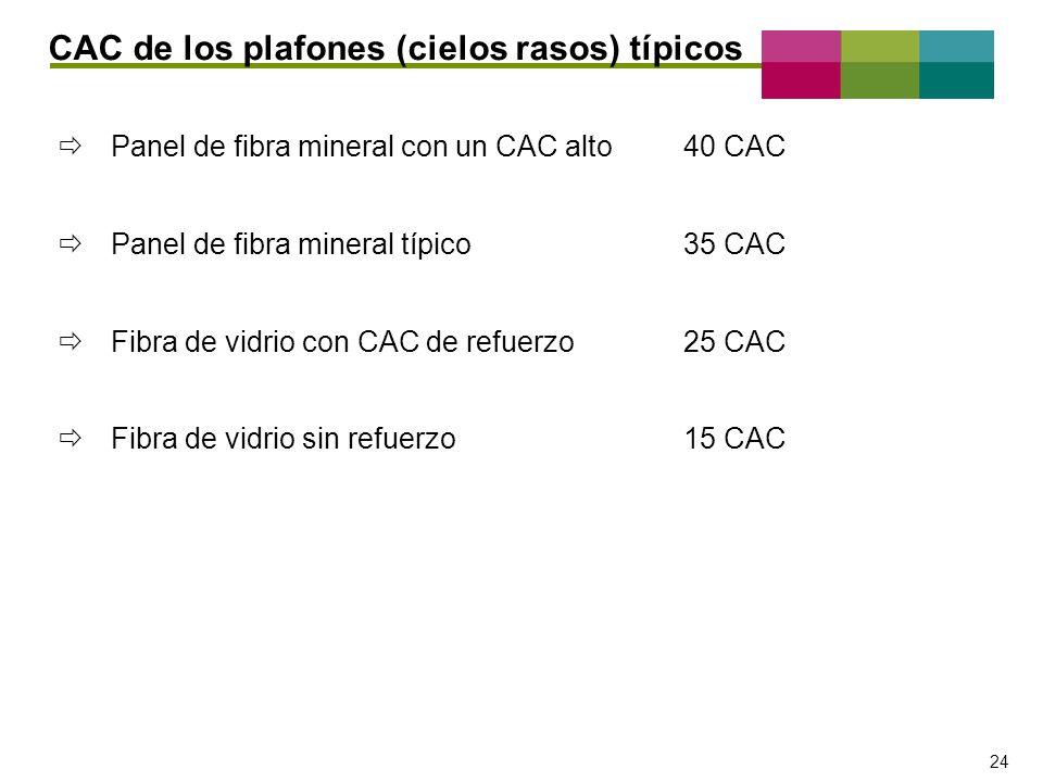 – 24 – 24 Panel de fibra mineral con un CAC alto 40 CAC Panel de fibra mineral típico35 CAC Fibra de vidrio con CAC de refuerzo25 CAC Fibra de vidrio