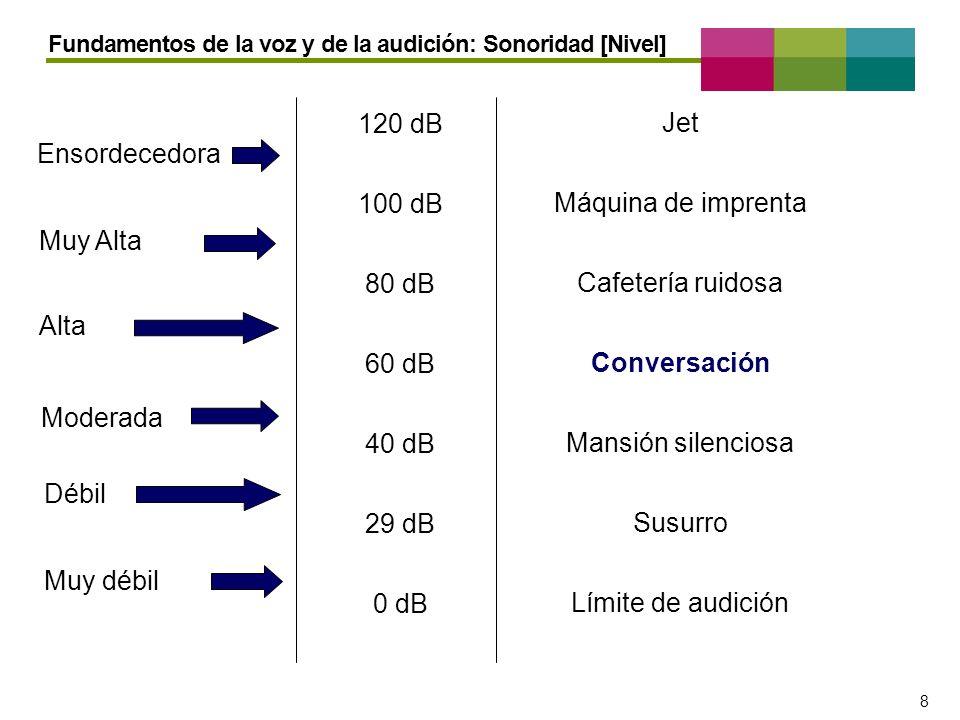 – 8 – 8 Fundamentos de la voz y de la audición: Sonoridad [Nivel] 120 dB 100 dB 80 dB 60 dB 40 dB 29 dB 0 dB Jet Máquina de imprenta Cafetería ruidosa