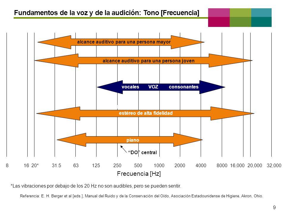 – 9 – 9 81631.563125250500100020004000800016,00020*32,00020,000 Frecuencia [Hz] *Las vibraciones por debajo de los 20 Hz no son audibles, pero se pued