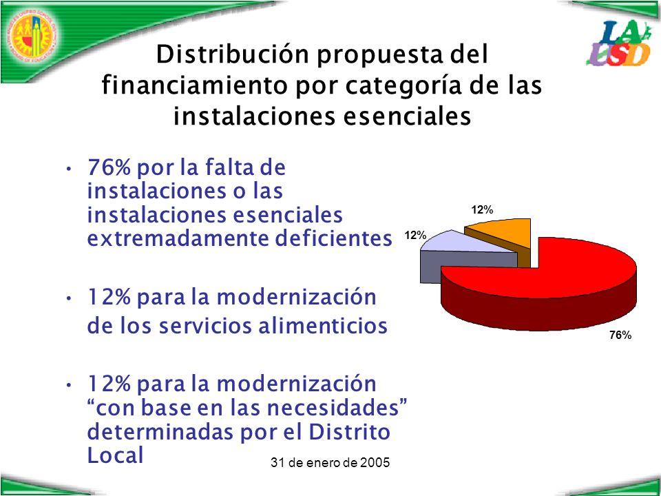 31 de enero de 2005 Distribución propuesta del financiamiento por categoría de las instalaciones esenciales 76% 12% 76% por la falta de instalaciones o las instalaciones esenciales extremadamente deficientes 12% para la modernización de los servicios alimenticios 12% para la modernización con base en las necesidades determinadas por el Distrito Local