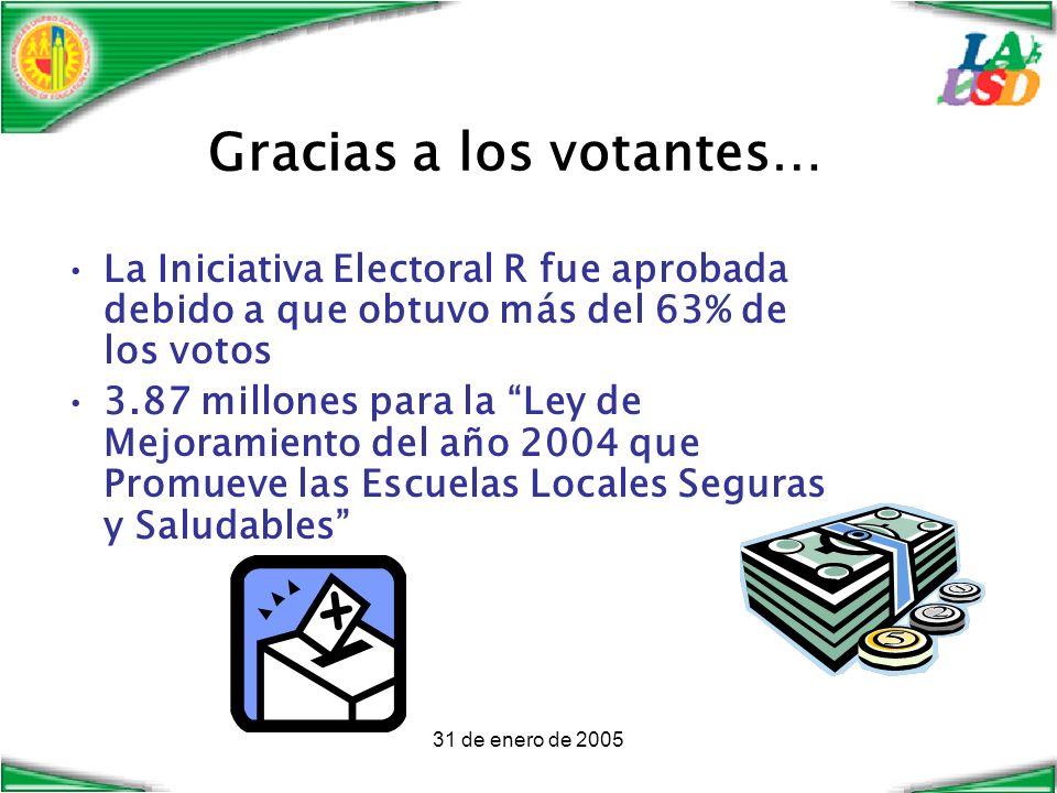 31 de enero de 2005 Gracias a los votantes… La Iniciativa Electoral R fue aprobada debido a que obtuvo más del 63% de los votos 3.87 millones para la Ley de Mejoramiento del año 2004 que Promueve las Escuelas Locales Seguras y Saludables