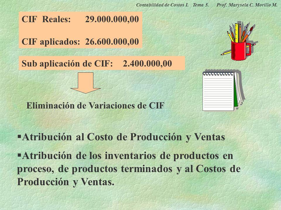 CALCULO DE LA TASA PREDERMINADA DE APLICACIÓN ÚNICA (TPu) : Bs. 28.000.000,00 Bs. 14.000,00 / und. 2000 und. Nivel de Actividad Real: 1900 und Costos