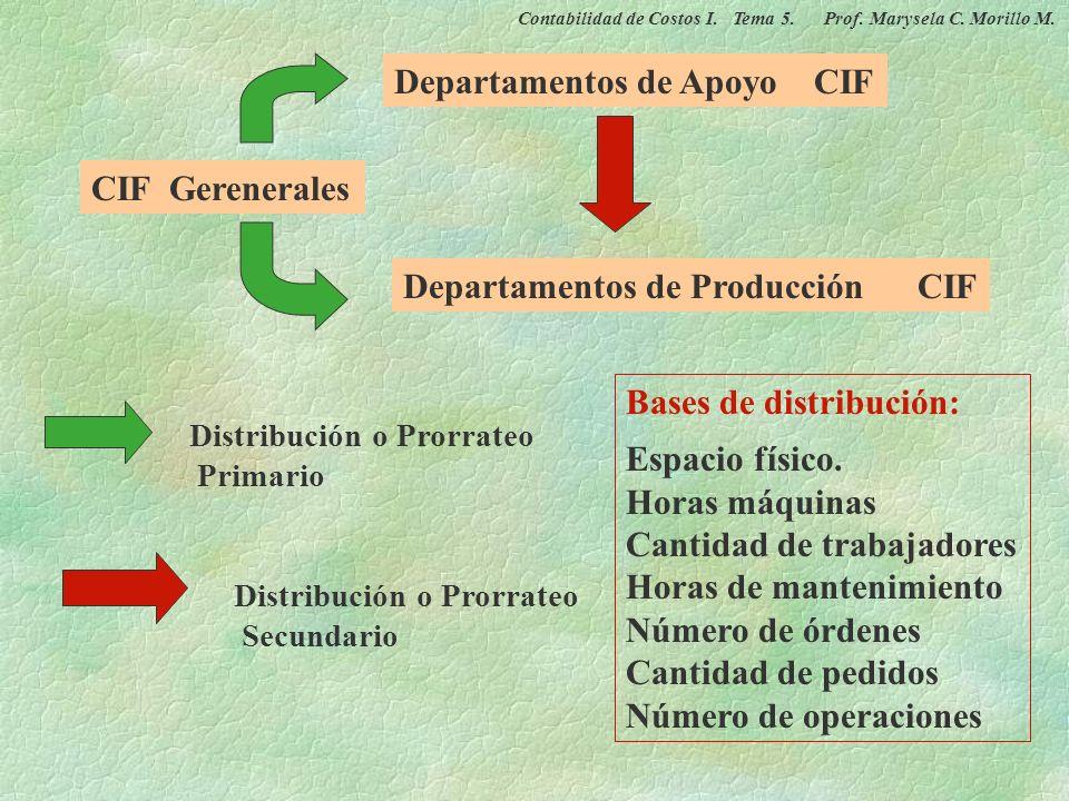 ADJUDICACIÓN DE COSTOS INDIRECTOS DE FABRICACIÓN, TASA DEPARTAMENTALES Necesidad de las Tp departamentales y Limitaciones de la Tasa de aplicación úni