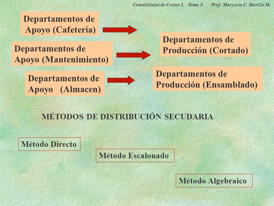 Departamentos de Apoyo CIF Departamentos de Producción CIF CIF Gerenerales Distribución o Prorrateo Primario Distribución o Prorrateo Secundario Bases