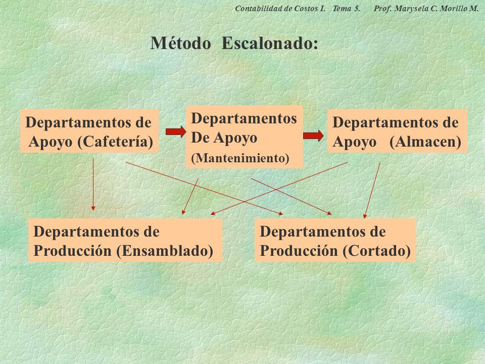 Departamentos de Producción (Ensamblado) Departamentos de Apoyo (Cafetería) Departamentos de Apoyo (Almacen) Departamentos De Apoyo (Mantenimiento) De