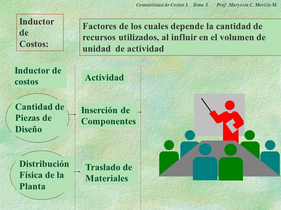 2. Agrupación de las actividades homogéneas 3. Identificación de los costos indirectos de fabricación 4. Selección de los inductores o impulsores de c