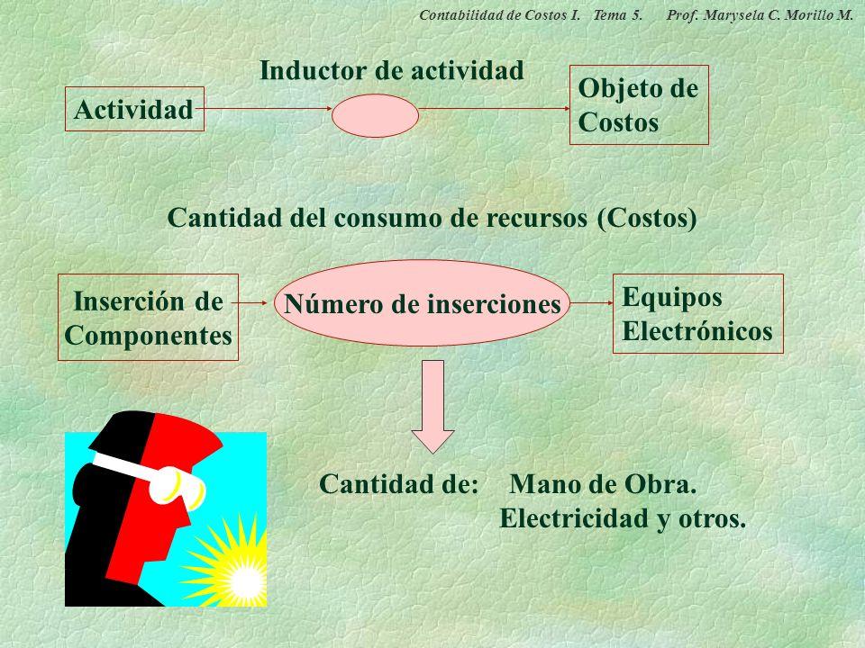Inductor de Actividades: Unidad que cuantifica el número de realizaciones de la actividad (unidad de actividad) Actividades: Inductores de Actividad:
