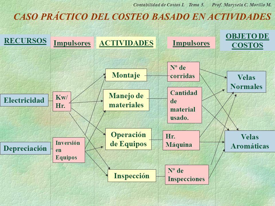 Actividad Objeto de Costos Cantidad del consumo de recursos (Costos) Inductor de actividad Inserción de Componentes Equipos Electrónicos Número de ins