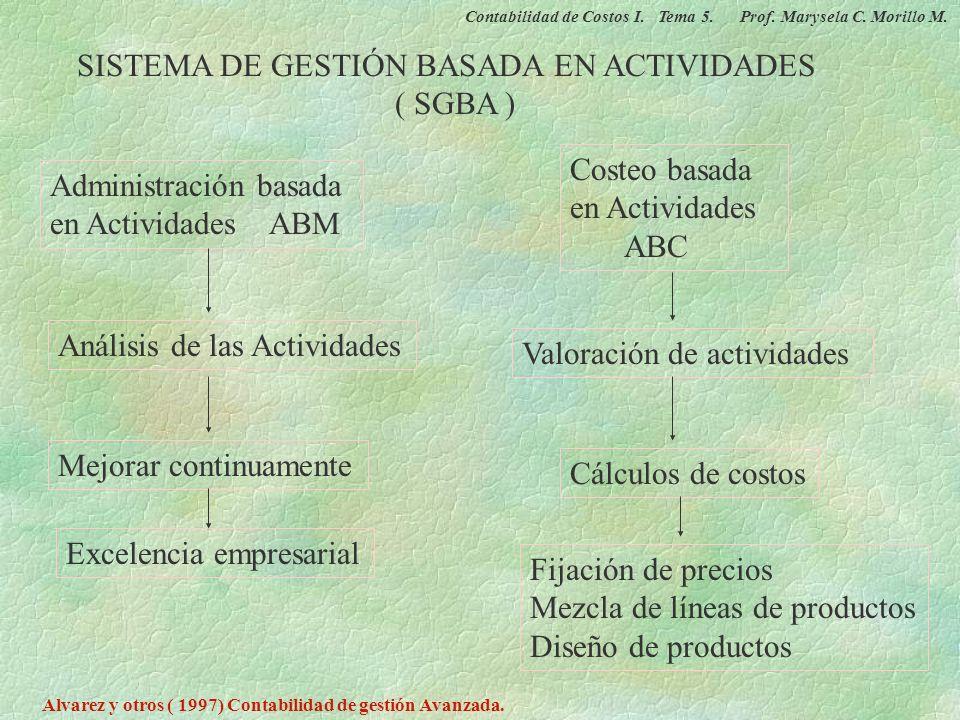 COSTEO BASADO EN ACTIVIDADES Mejoramiento de actividades Actividades orientadas a los clientes Eliminación de actividades superfluas Diferenciación Re