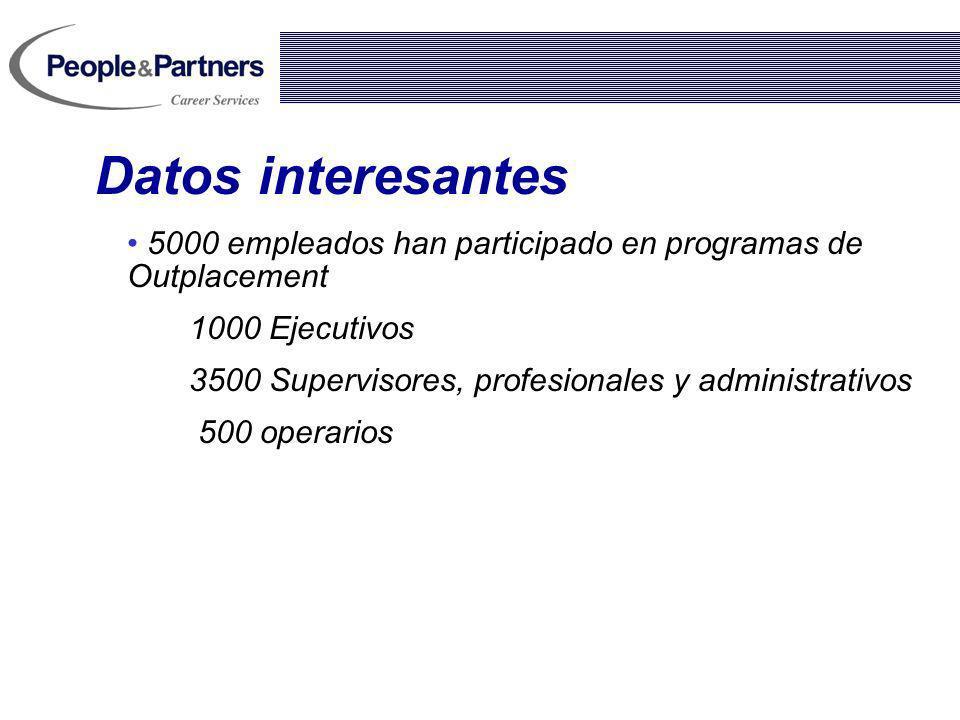 5000 empleados han participado en programas de Outplacement 1000 Ejecutivos 3500 Supervisores, profesionales y administrativos 500 operarios Datos int