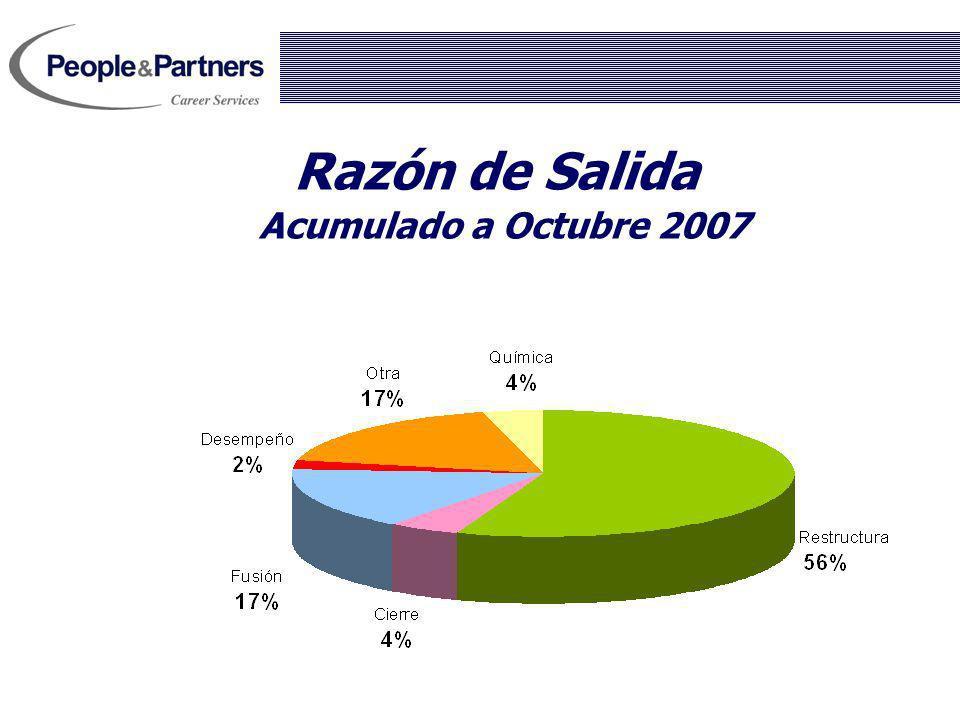 Razón de Salida Acumulado a Octubre 2007