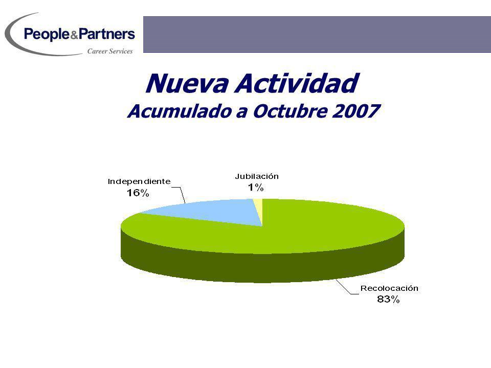 Nueva Actividad Acumulado a Octubre 2007