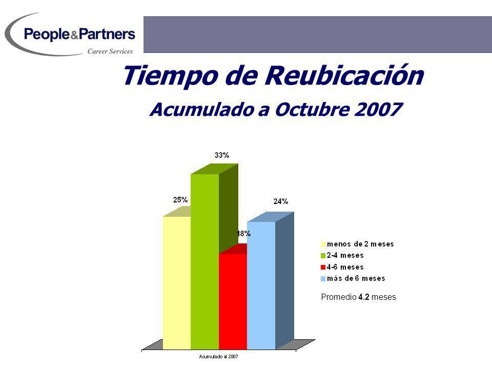 Tiempo de Reubicación Acumulado a Octubre 2007 Promedio 4.2 meses