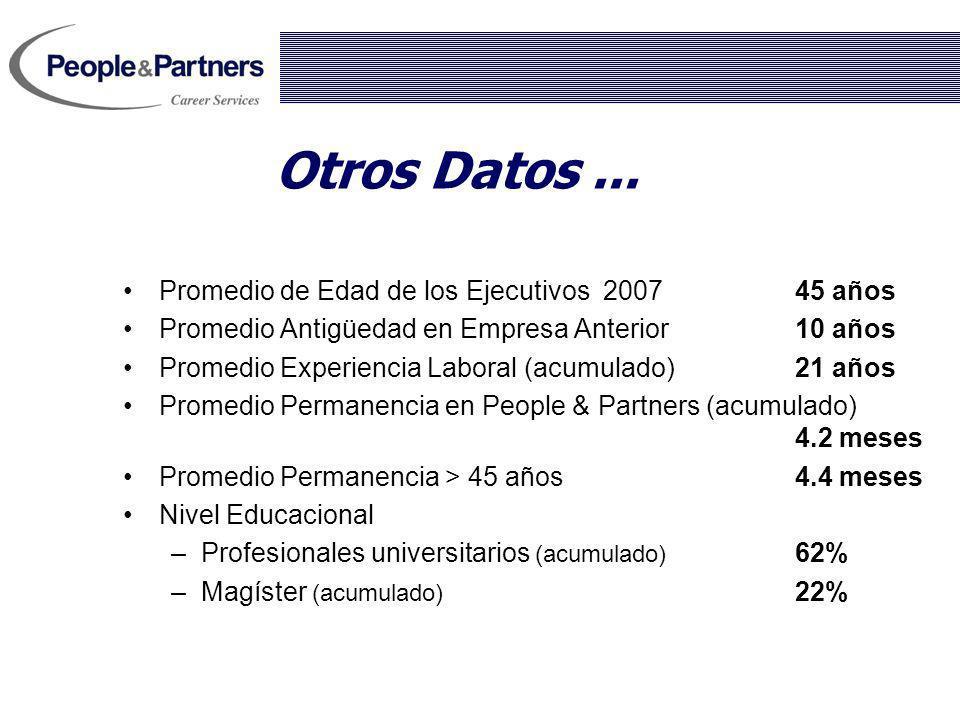 Otros Datos... Promedio de Edad de los Ejecutivos200745 años Promedio Antigüedad en Empresa Anterior10 años Promedio Experiencia Laboral (acumulado) 2