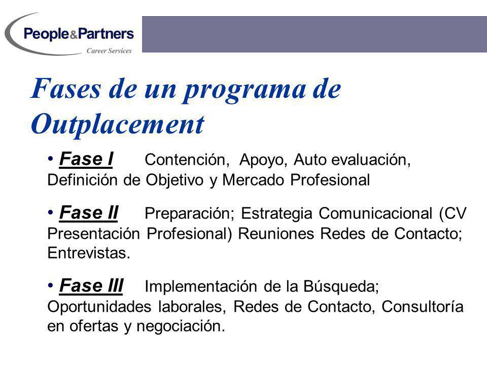 Fases de un programa de Outplacement Fase I Contención, Apoyo, Auto evaluación, Definición de Objetivo y Mercado Profesional Fase II Preparación; Estr