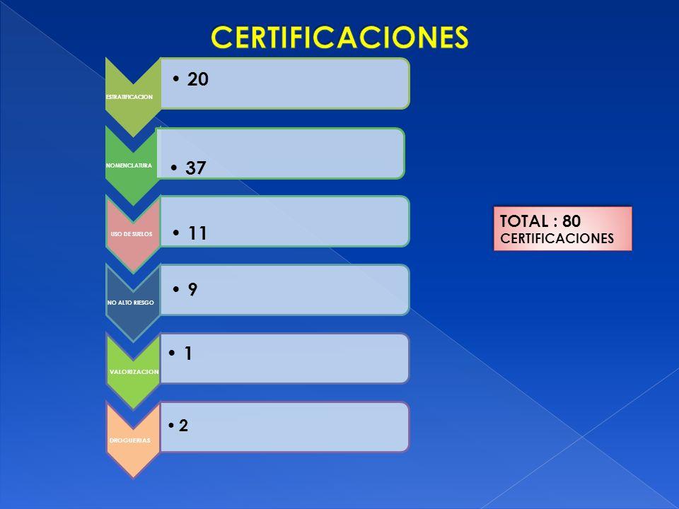 ESTRATIFICACION 20 NOMENCLATURA 37 USO DE SUELOS 11 NO ALTO RIESGO 9 VALORIZACION DROGUERIAS 1 2 TOTAL : 80 CERTIFICACIONES