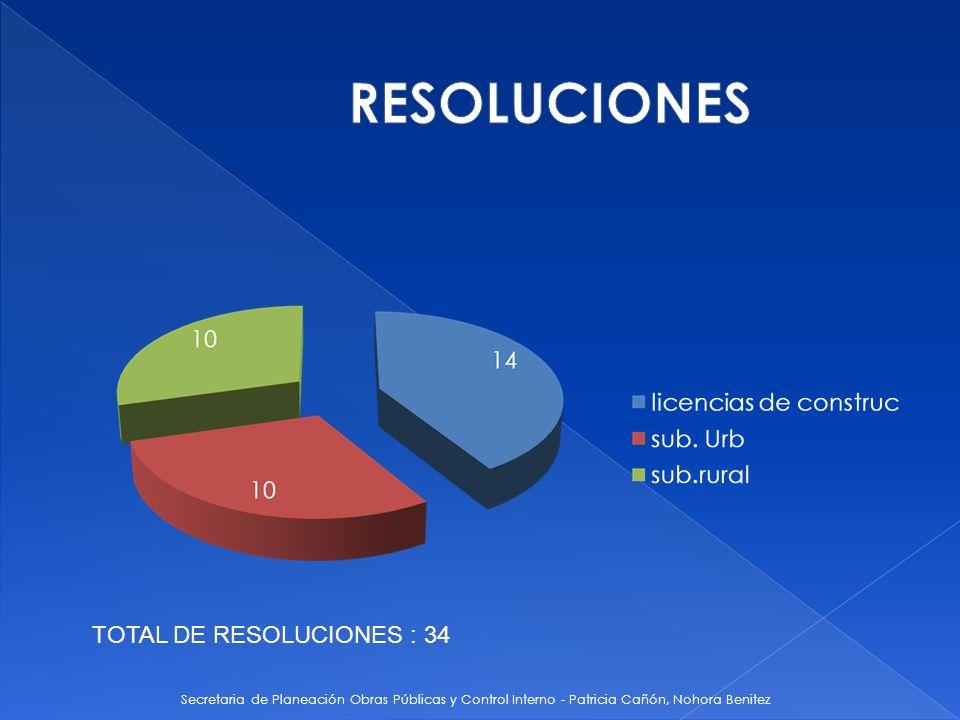 Secretaria de Planeación Obras Públicas y Control Interno - Patricia Cañón, Nohora Benitez TOTAL DE RESOLUCIONES : 34