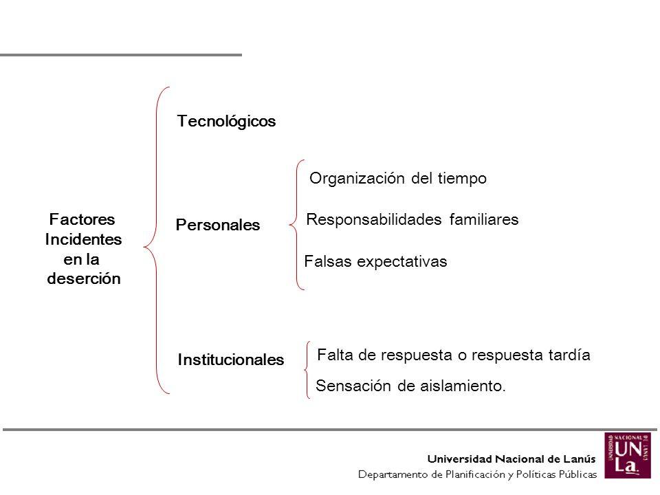 Factores Incidentes en la deserción Tecnológicos Personales Organización del tiempo Responsabilidades familiares Falsas expectativas Falta de respuest