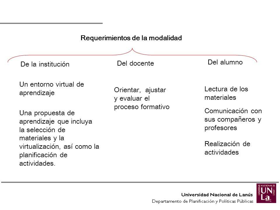 Requerimientos de la modalidad De la institución Un entorno virtual de aprendizaje Una propuesta de aprendizaje que incluya la selección de materiales