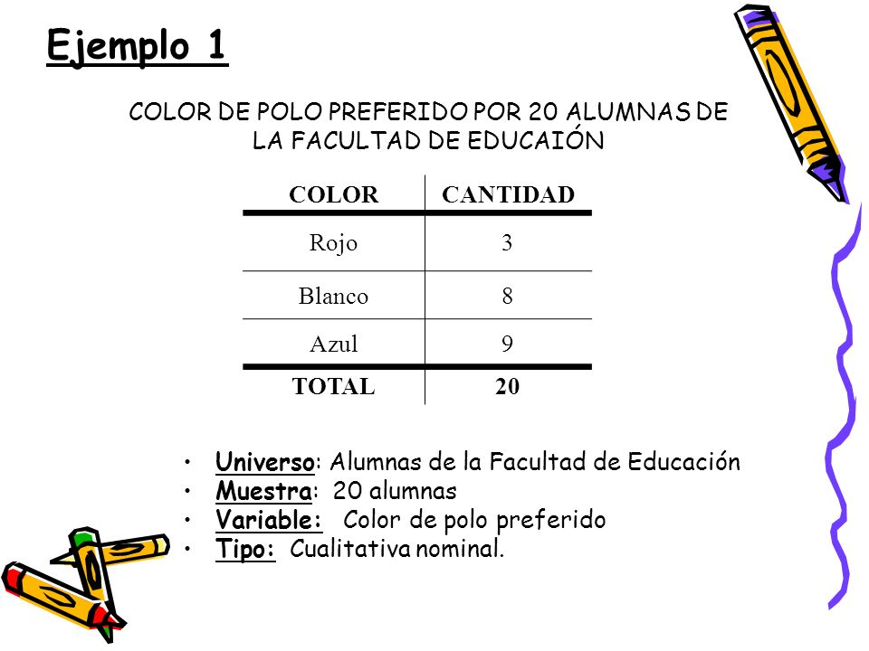 Ejemplo 1 COLORCANTIDAD Rojo3 Blanco8 Azul9 TOTAL20 COLOR DE POLO PREFERIDO POR 20 ALUMNAS DE LA FACULTAD DE EDUCAIÓN Universo: Alumnas de la Facultad