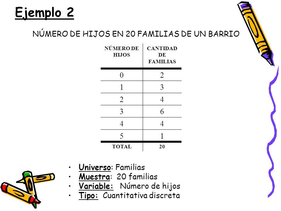 Ejemplo 2 NÚMERO DE HIJOS EN 20 FAMILIAS DE UN BARRIO Universo: Familias Muestra: 20 familias Variable: Número de hijos Tipo: Cuantitativa discreta NÚ