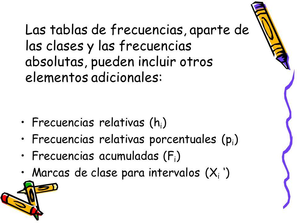 Las tablas de frecuencias, aparte de las clases y las frecuencias absolutas, pueden incluir otros elementos adicionales: Frecuencias relativas (h i )