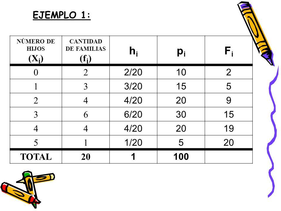 NÚMERO DE HIJOS (X i ) CANTIDAD DE FAMILIAS (f i ) hihi pipi FiFi 02 2/20102 13 3/20155 24 4/20209 36 6/203015 44 4/202019 51 1/20520 TOTAL20 1100 EJE